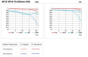 Nikkor 70-200mm f/2.8G VR III Chart