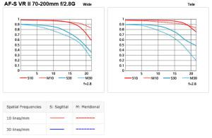 Nikkor 70-200mm f/2.8G VR II Chart