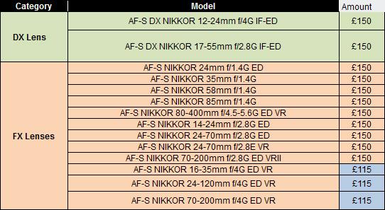 nikon-cashback-special-offer-lenses-london